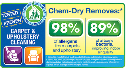 Chem-Dry of Lodi remove 98% allergens from your carpets and upholstery